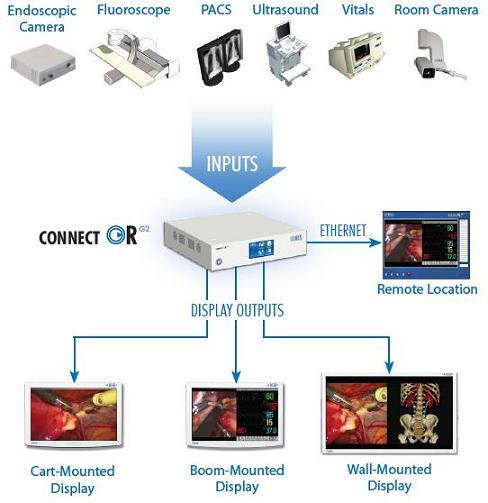 Tutti gli input e output del sistema medicale ZeroWire