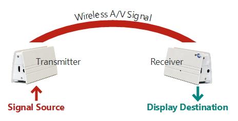 Funzionamento wireless WIS1000