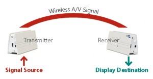 Diagramma funzionamento dispositivi wireless